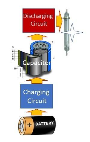 Components of a Flash